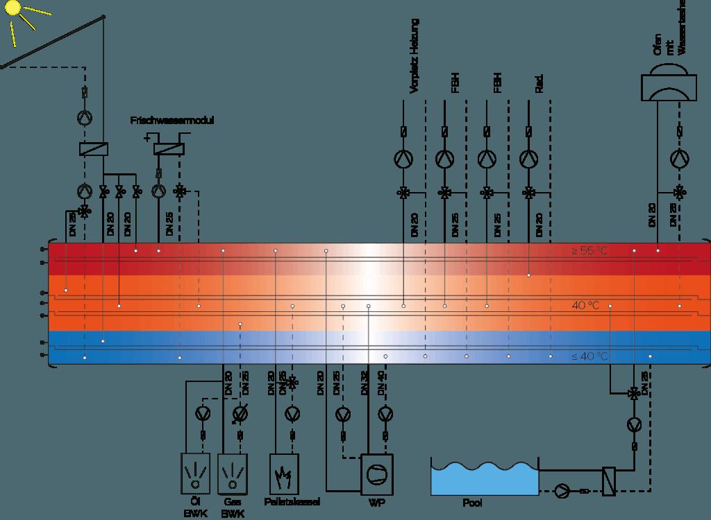 Funktionsschema mit allen Kombinationsmöglichkeiten von Wärmepumpe mit anderen Heizungen